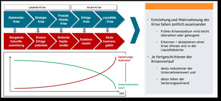 Abfolge unterschiedlicher Krisenphasen: Entstehung und Wahrnehmung zu richtigen Krisenbewältigung in Unternehmen
