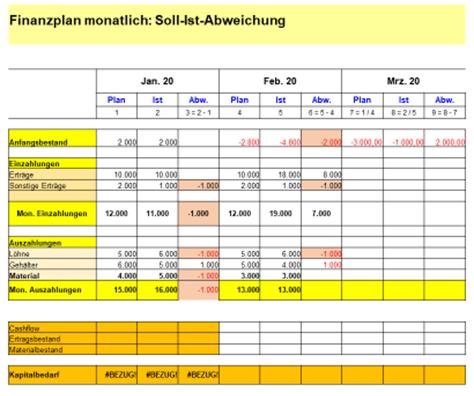 Beispiel eines Liquiditäts-Plan-Ist-Vergleichs