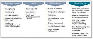 Darstellung der Erfolgsfaktoren einer Unternehmenssanierung zur Krisenbewältigung