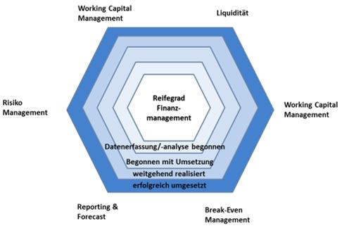 Reifegradmodell der Finanzierung der Gerberich Consulting AG