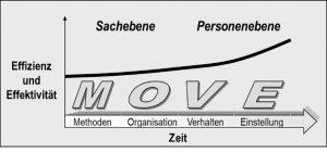 Organisationsentwicklungsmodell fuer Etablierung von Agilitaet MOVE