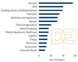 Balkendiagramm deutsche Investitionen in Vietnam nach Branchen