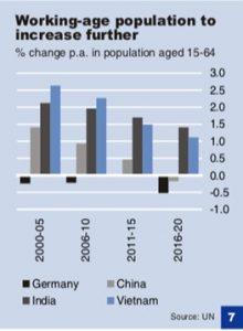 Balkendiagramm erwerbsfähige Bevölkerung Vietnams im Zeivergleich