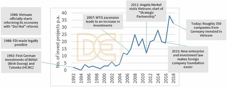 Diagramm Entwicklung Investitionsprojekte deutscher Unternehmen in Vietnam