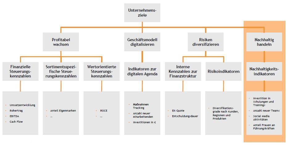 Grafische Darstellung Steuerungssystem agile Methoden OKR