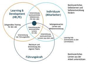 Grafik E-Learning Trends
