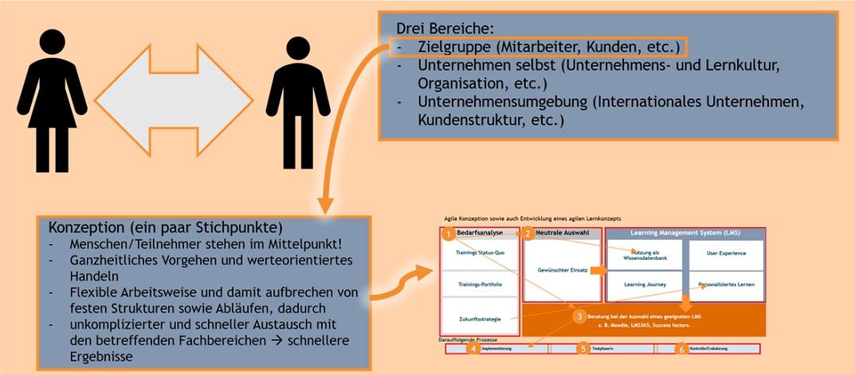 Grafik agile Online-Schulung