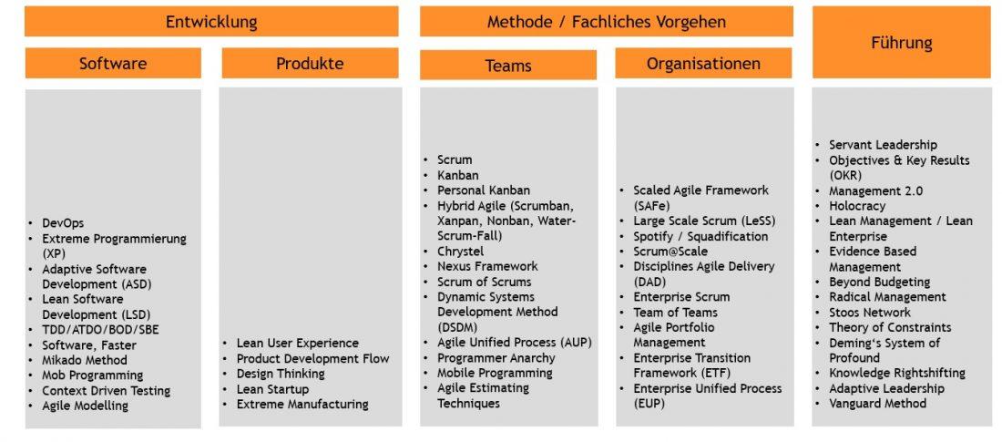 Ettelbrueck-agile Methoden-agile Frameworks