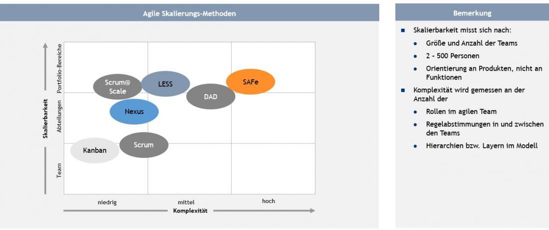 Ettelbrueck-Skalierbarkeit-agile Methoden