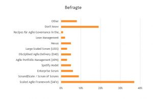 Einfuehrung agiler Methoden-15th State of Agile Report