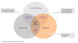 Schematische Abbildung des Zusammenspiels in agiler Führung zwischen Geschäftsführung, IT-Abteilung und Operations anhand militärischer Führungsprinzipien